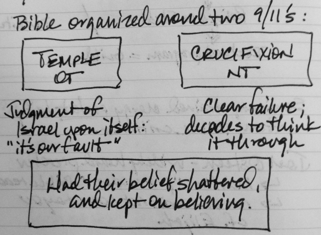 "Notes from the first session of John Dally's ""This Dangerous Book: Strategies for Teaching the Bible"" at Seabury."